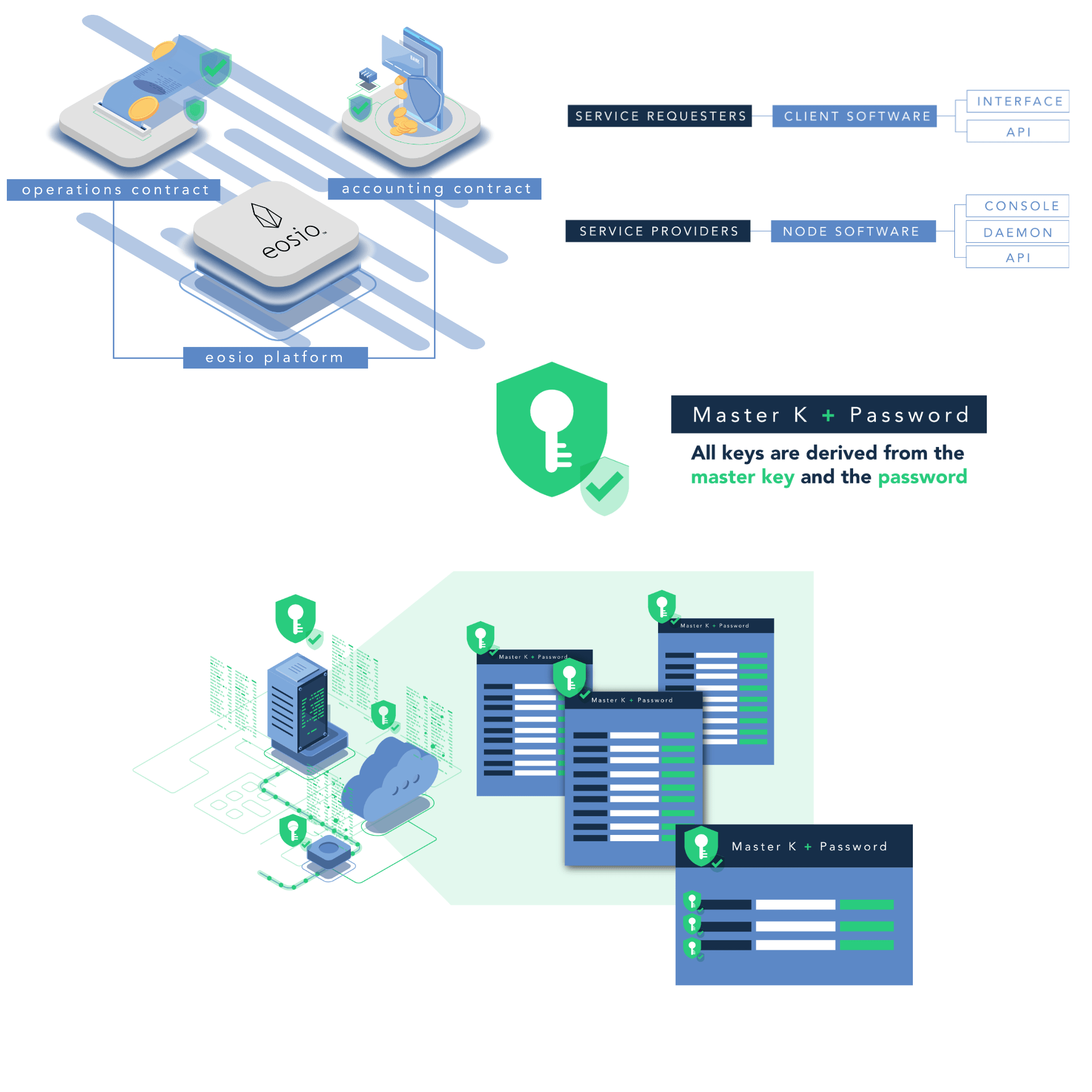 How BlockBase Works