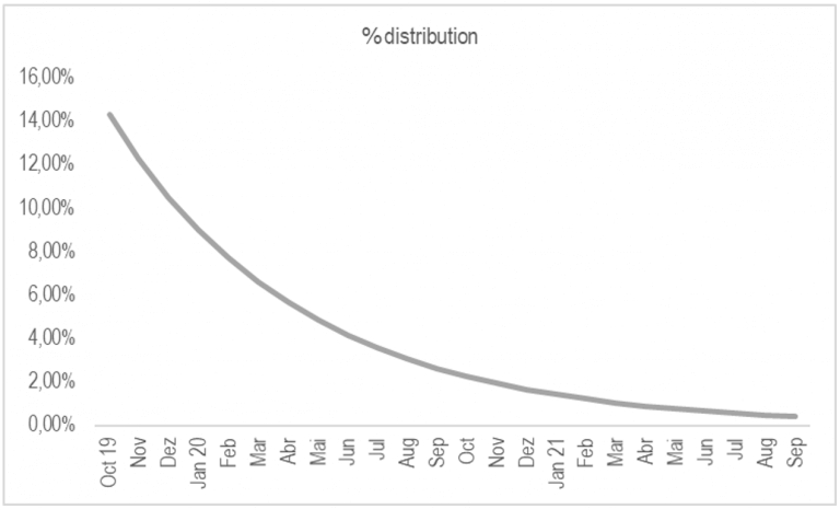 % distribution