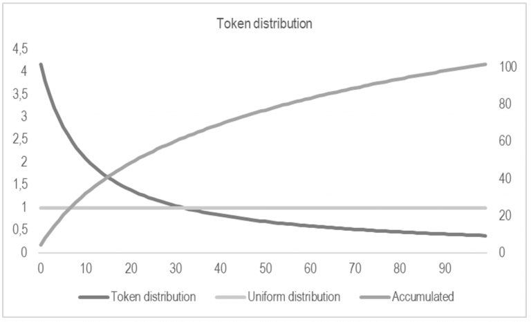 Comparison between a uniform distribution of tokens and the distribution we'll use